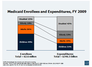 Medicaid Enrollees and Expenditures, FY 2009